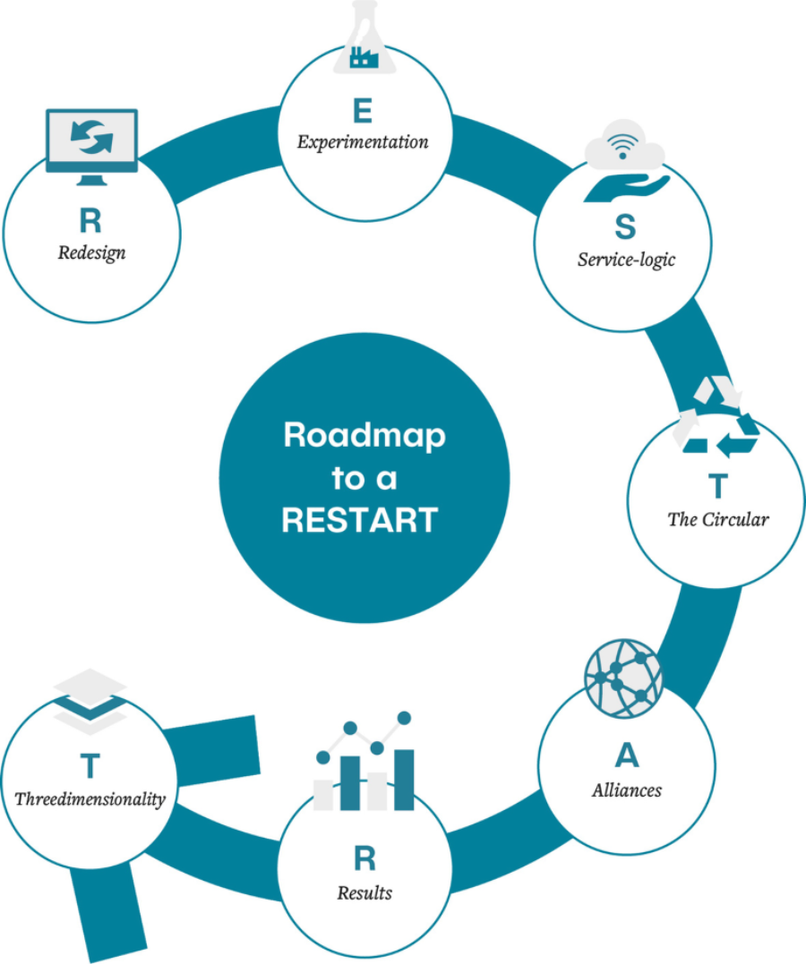 Roadmap to restart